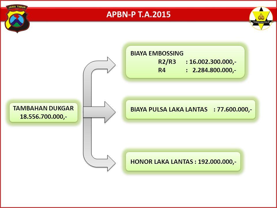 APBN-P T.A.2015 BIAYA EMBOSSING R2/R3 : 16.002.300.000,-