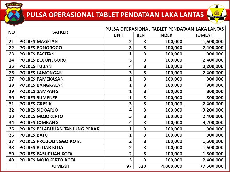 PULSA OPERASIONAL TABLET PENDATAAN LAKA LANTAS