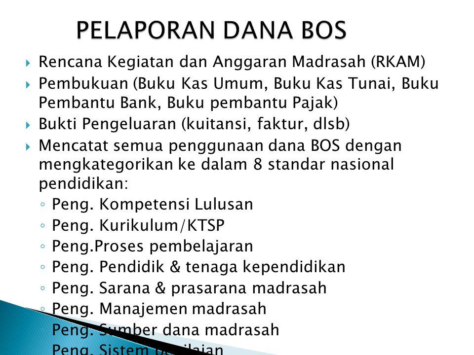 PELAPORAN DANA BOS Rencana Kegiatan dan Anggaran Madrasah (RKAM)