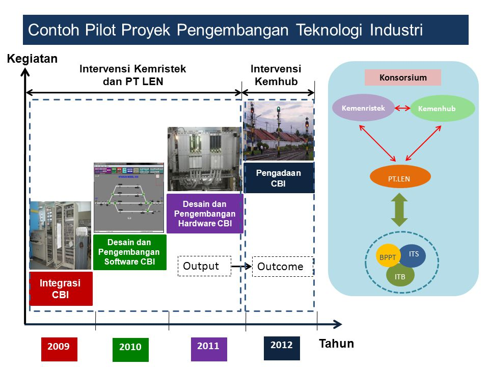 Contoh Pilot Proyek Pengembangan Teknologi Industri