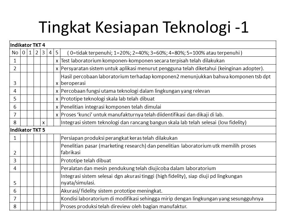Tingkat Kesiapan Teknologi -1