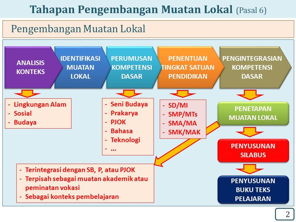 Tahapan Pengembangan Muatan Lokal (Pasal 6)