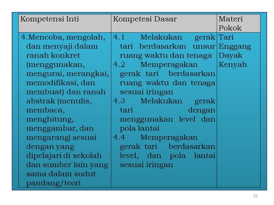 Kompetensi Inti Kompetesi Dasar. Materi Pokok.
