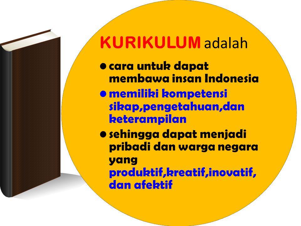 PERTANYAAN KURIKULUM adalah cara untuk dapat membawa insan Indonesia