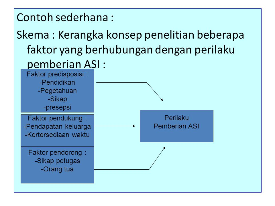 Contoh sederhana : Skema : Kerangka konsep penelitian beberapa faktor yang berhubungan dengan perilaku pemberian ASI :