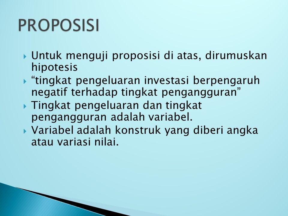 PROPOSISI Untuk menguji proposisi di atas, dirumuskan hipotesis