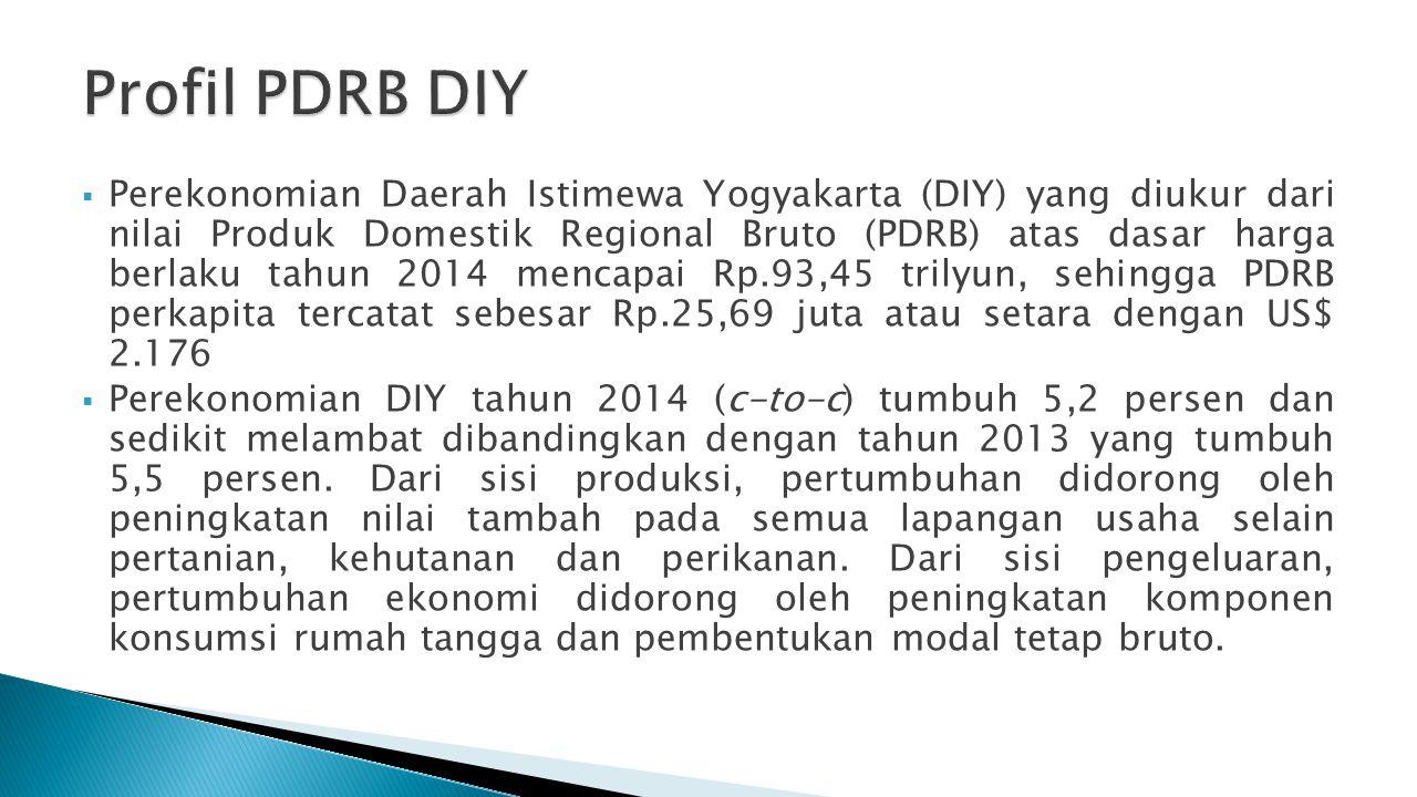 Profil PDRB DIY