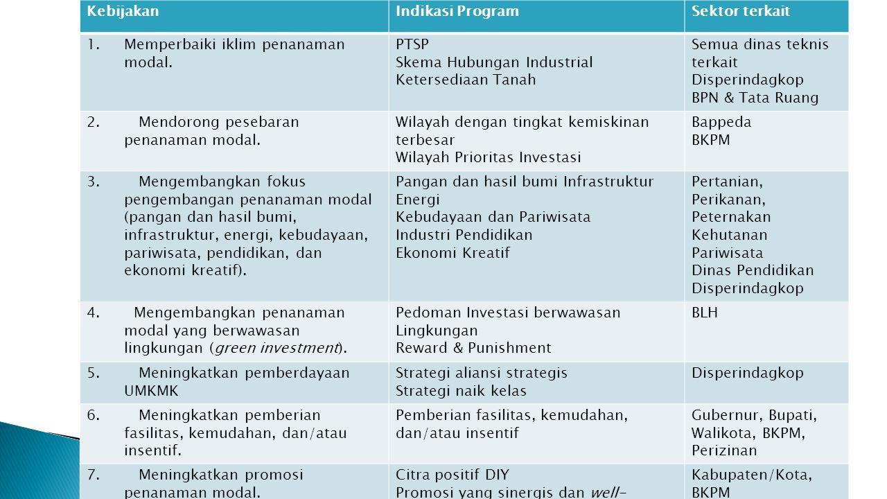 Kebijakan Indikasi Program. Sektor terkait. Memperbaiki iklim penanaman modal. PTSP. Skema Hubungan Industrial.