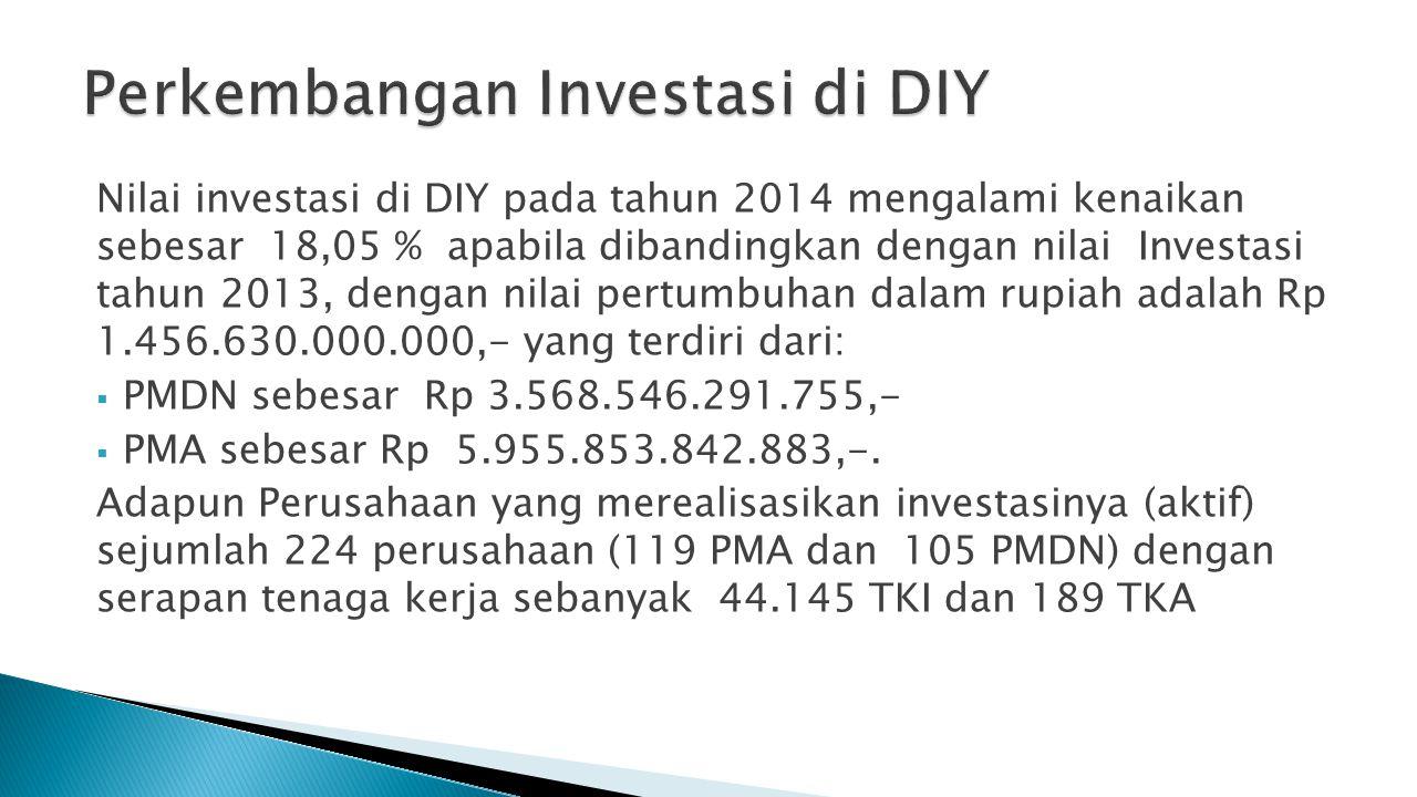 Perkembangan Investasi di DIY