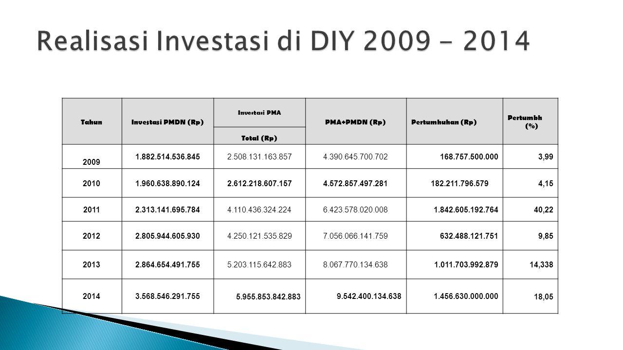 Realisasi Investasi di DIY 2009 - 2014