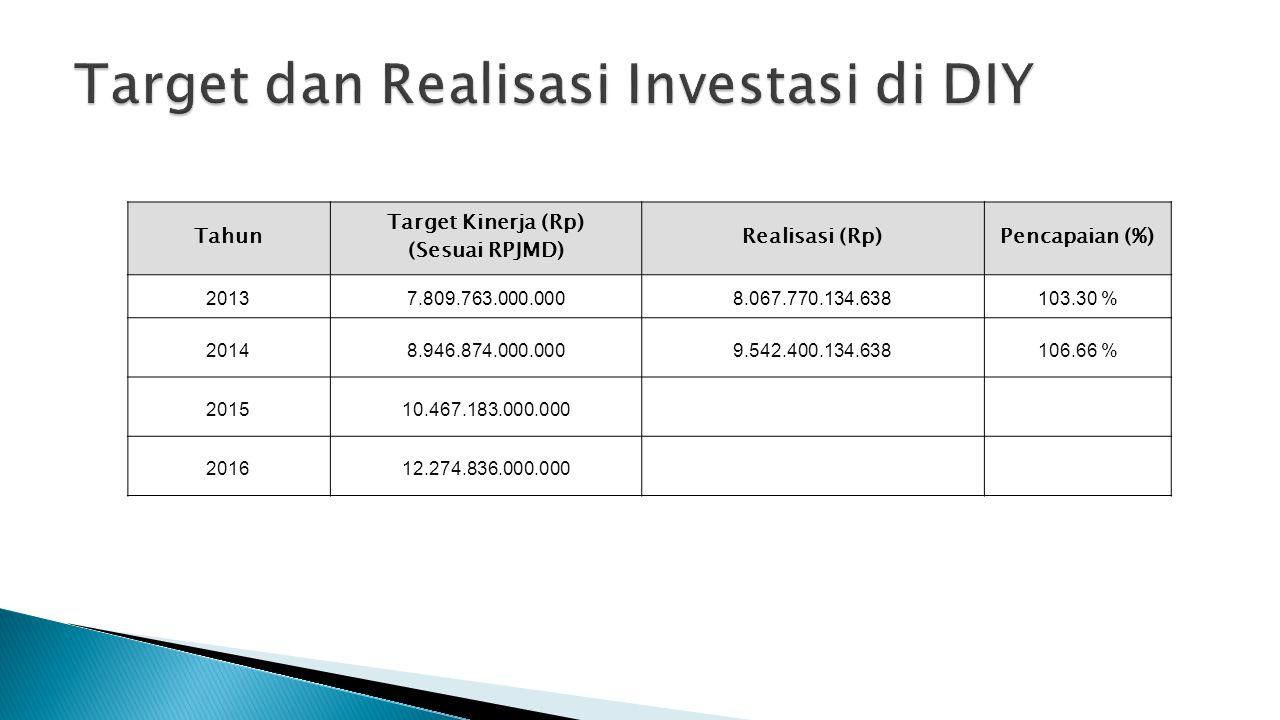 Target dan Realisasi Investasi di DIY