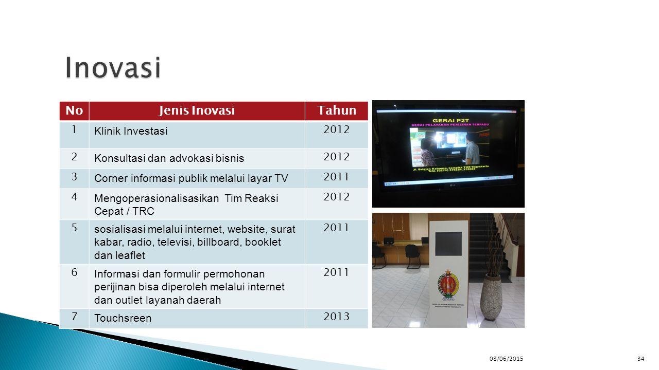 Inovasi No Jenis Inovasi Tahun 1 Klinik Investasi 2012 2