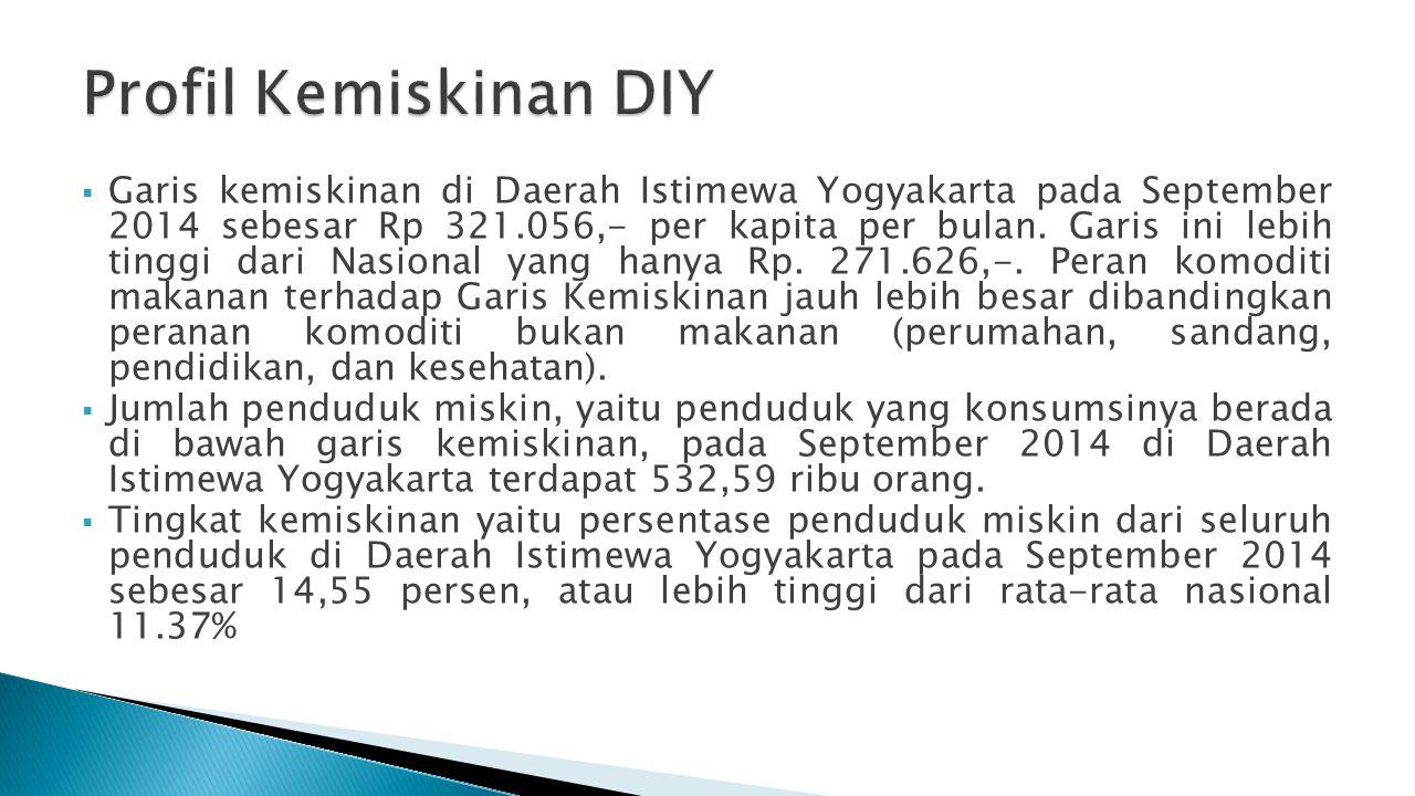Profil Kemiskinan DIY