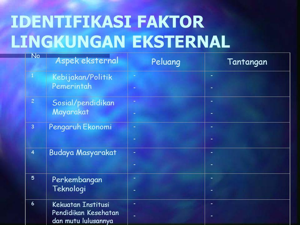 IDENTIFIKASI FAKTOR LINGKUNGAN EKSTERNAL
