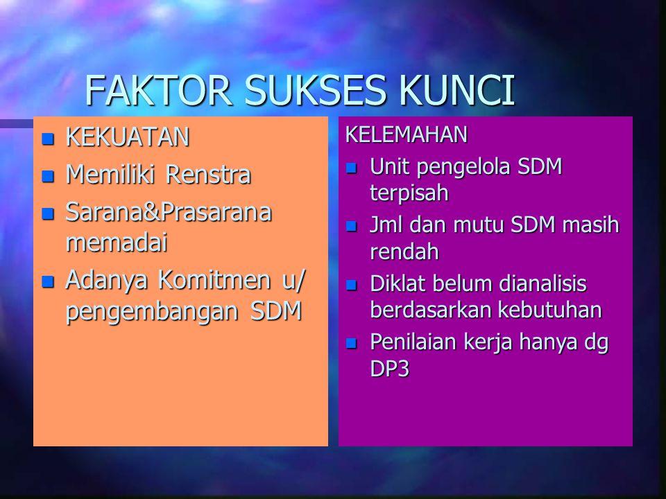 FAKTOR SUKSES KUNCI KEKUATAN Memiliki Renstra Sarana&Prasarana memadai