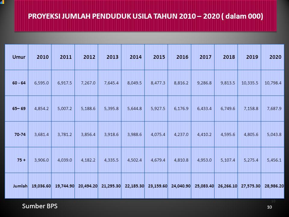 PROYEKSI JUMLAH PENDUDUK USILA TAHUN 2010 – 2020 ( dalam 000)