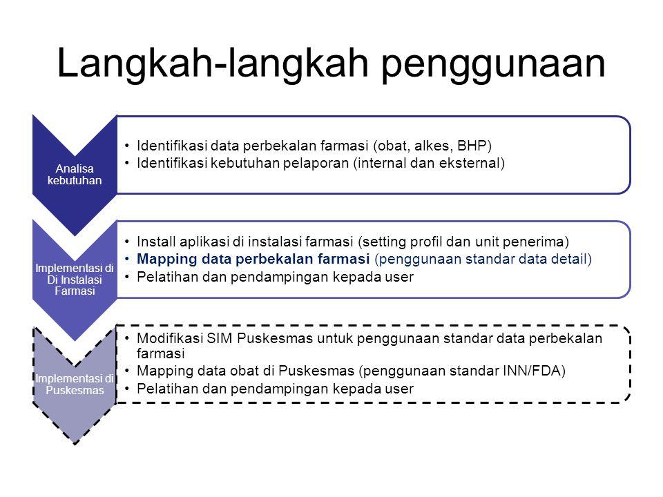 Langkah-langkah penggunaan
