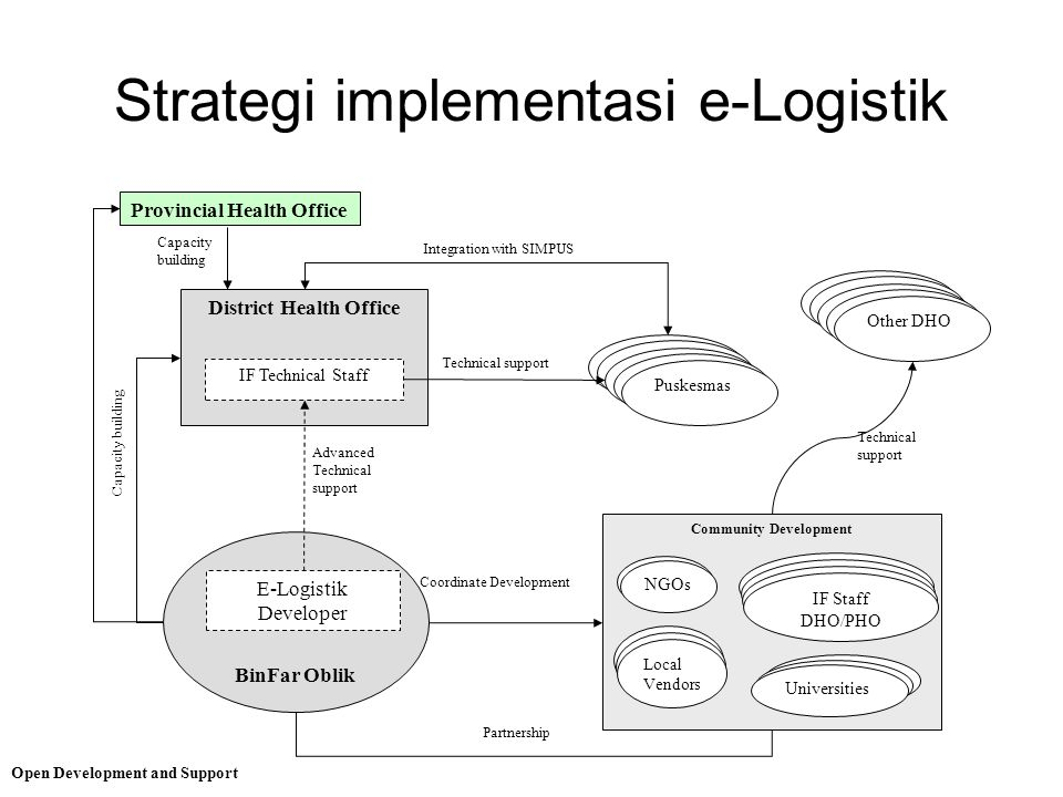 Strategi implementasi e-Logistik