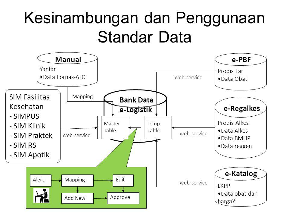 Kesinambungan dan Penggunaan Standar Data