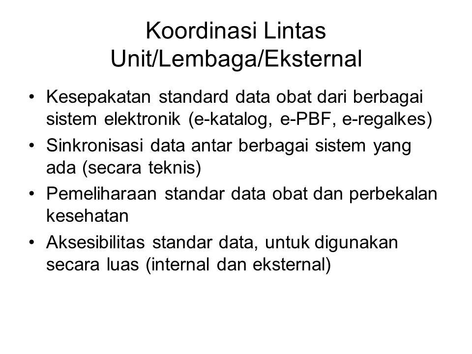 Koordinasi Lintas Unit/Lembaga/Eksternal