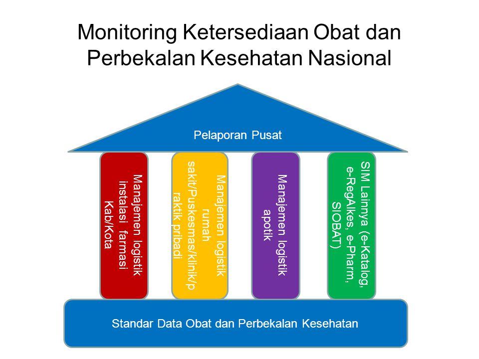 Monitoring Ketersediaan Obat dan Perbekalan Kesehatan Nasional