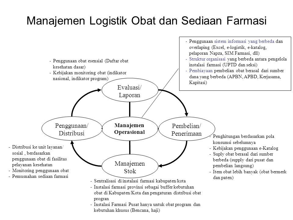 Manajemen Logistik Obat dan Sediaan Farmasi