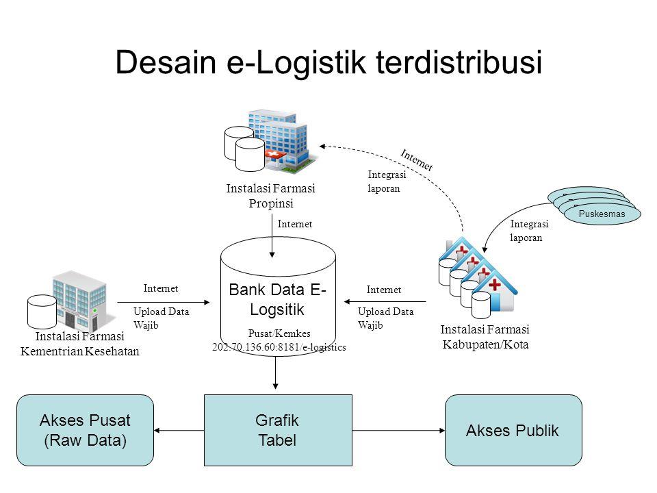 Desain e-Logistik terdistribusi