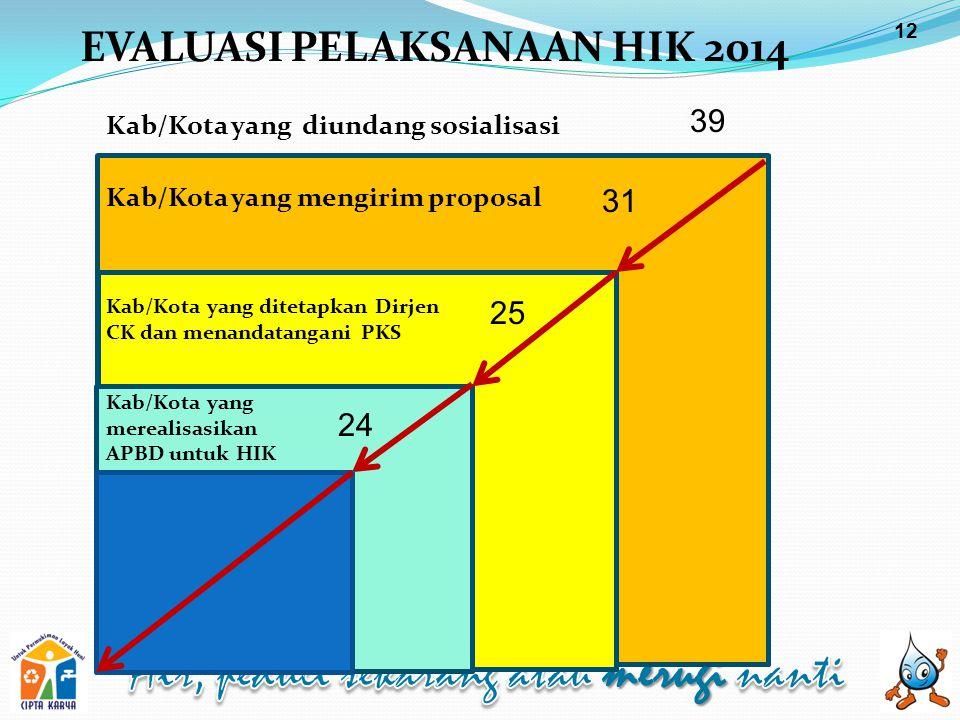 EVALUASI PELAKSANAAN HIK 2014