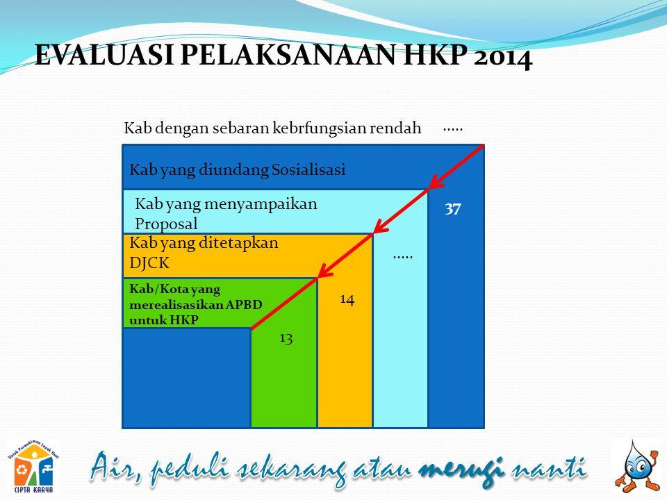EVALUASI PELAKSANAAN HKP 2014