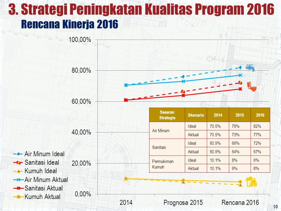 3. Strategi Peningkatan Kualitas Program 2016