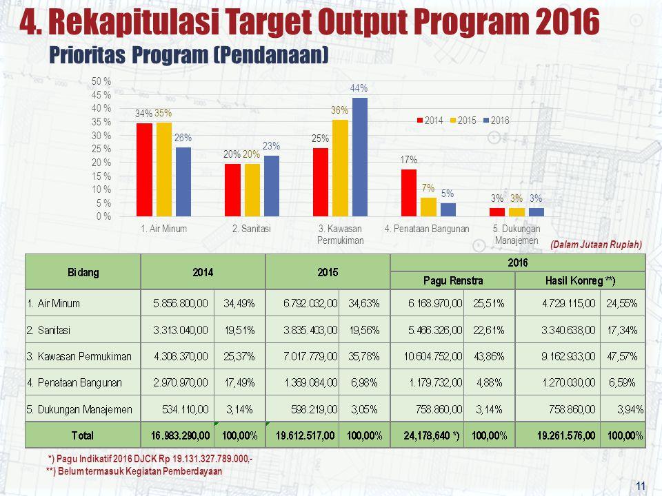 4. Rekapitulasi Target Output Program 2016