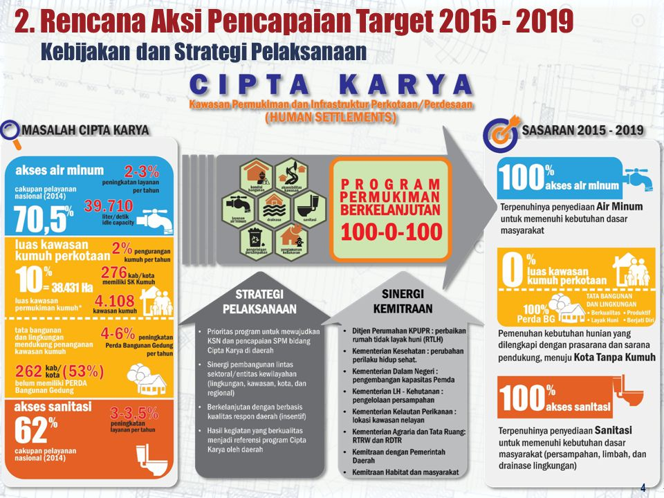 2. Rencana Aksi Pencapaian Target 2015 - 2019