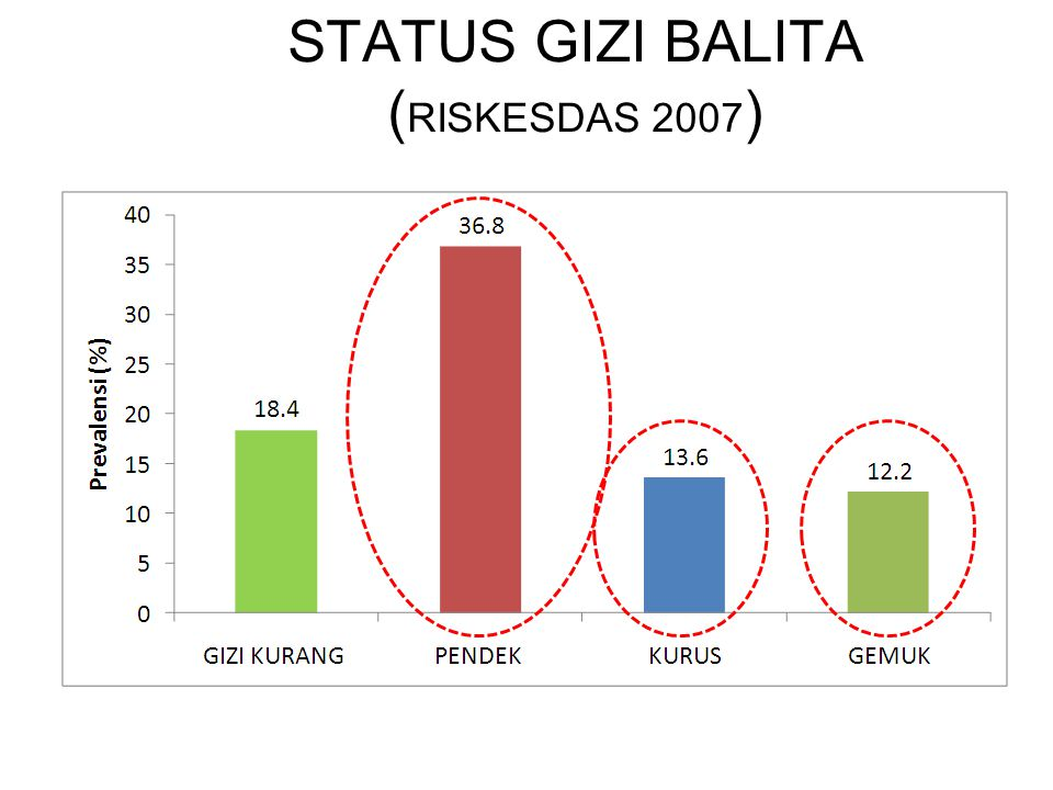 STATUS GIZI BALITA (RISKESDAS 2007)