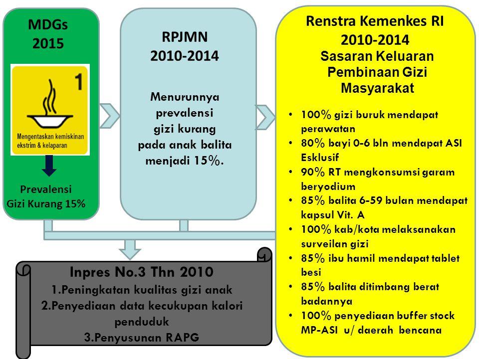 Renstra Kemenkes RI MDGs 2010-2014 2015 RPJMN 2010-2014