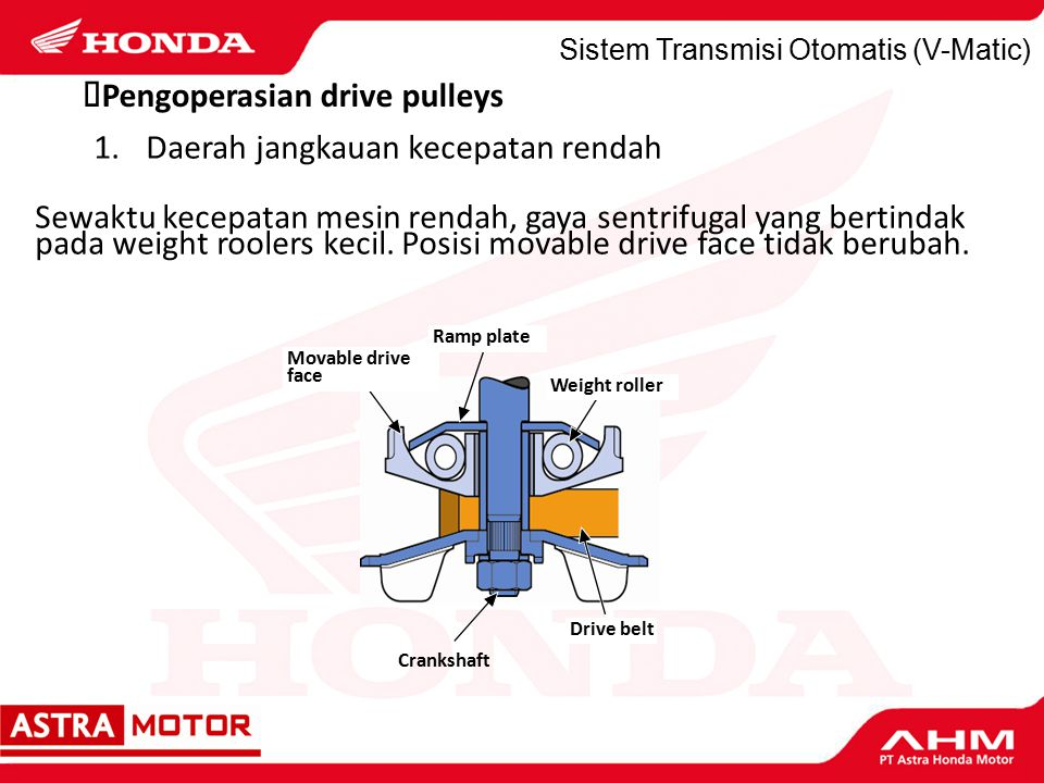 ¿Pengoperasian drive pulleys