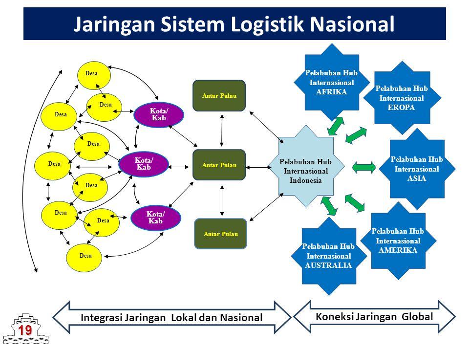 Jaringan Sistem Logistik Nasional
