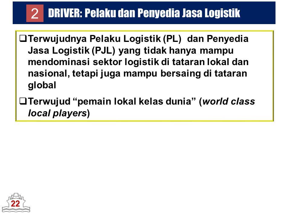 DRIVER: Pelaku dan Penyedia Jasa Logistik