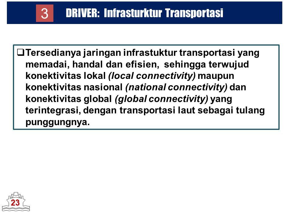 DRIVER: Infrasturktur Transportasi