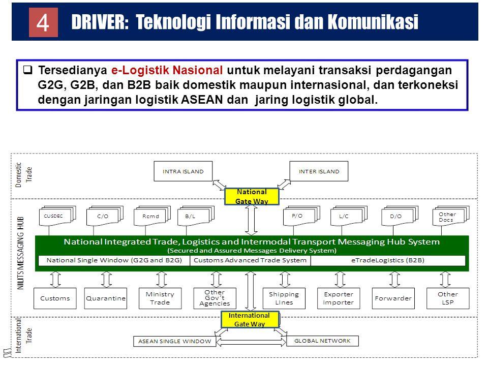 DRIVER: Teknologi Informasi dan Komunikasi