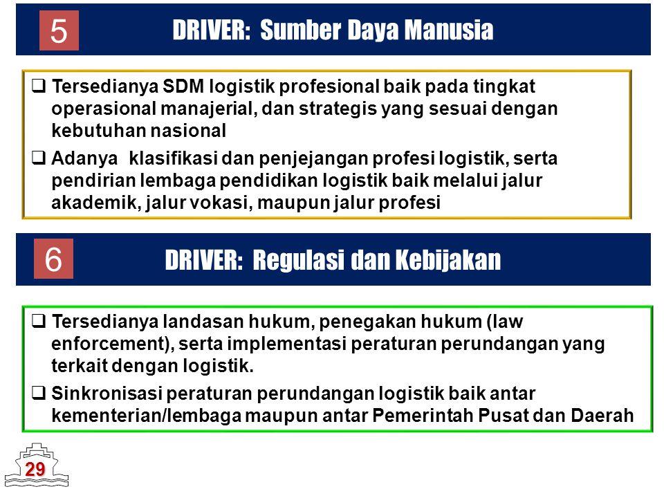 DRIVER: Sumber Daya Manusia