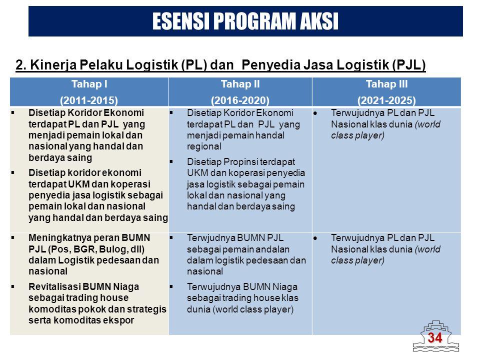 ESENSI PROGRAM AKSI 2. Kinerja Pelaku Logistik (PL) dan Penyedia Jasa Logistik (PJL) Tahap I. (2011-2015)
