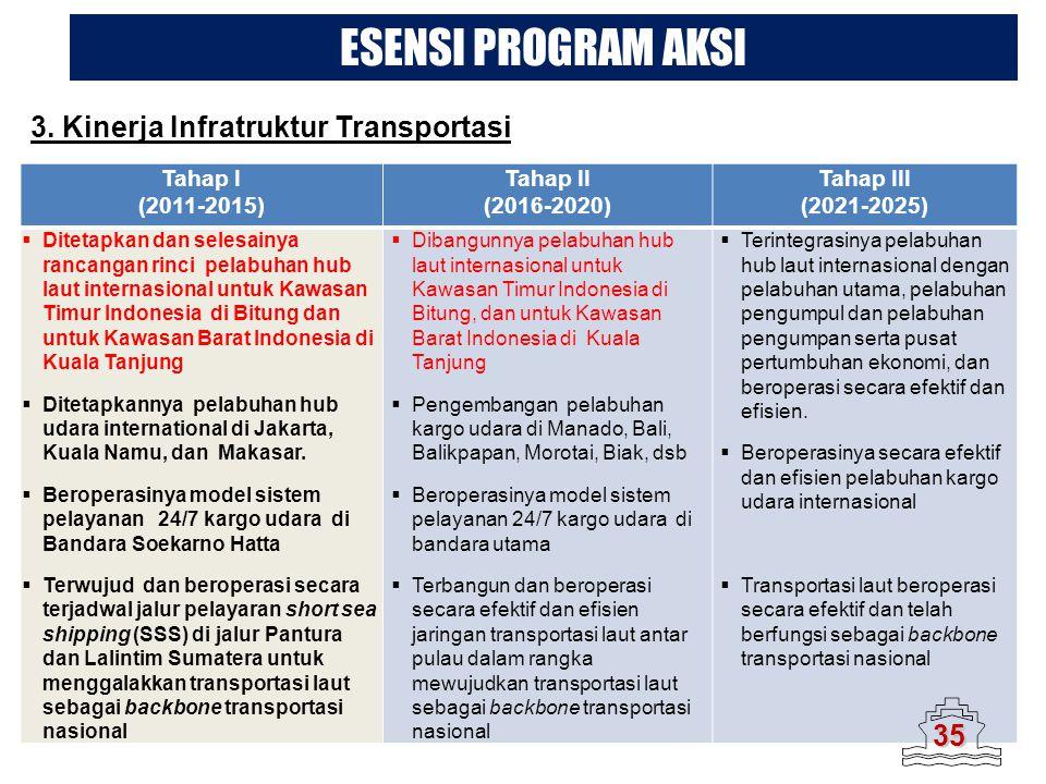 ESENSI PROGRAM AKSI 3. Kinerja Infratruktur Transportasi 35 Tahap I