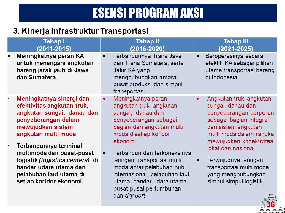 ESENSI PROGRAM AKSI 3. Kinerja Infrastruktur Transportasi 36 Tahap I