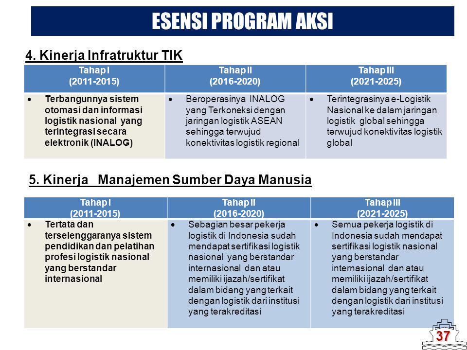 4. Kinerja Infratruktur TIK