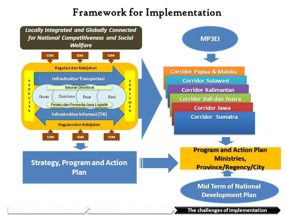 Framework for Implementation