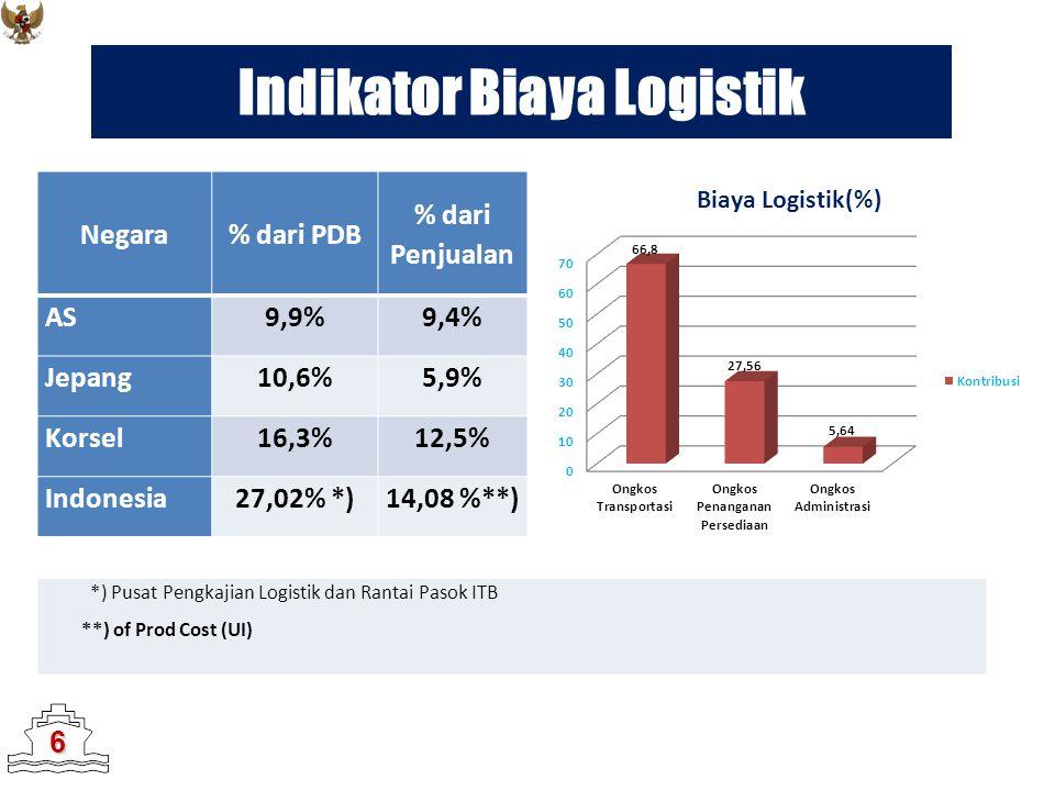 Indikator Biaya Logistik