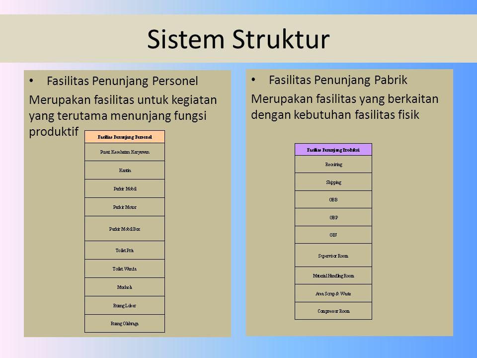 Sistem Struktur Fasilitas Penunjang Personel
