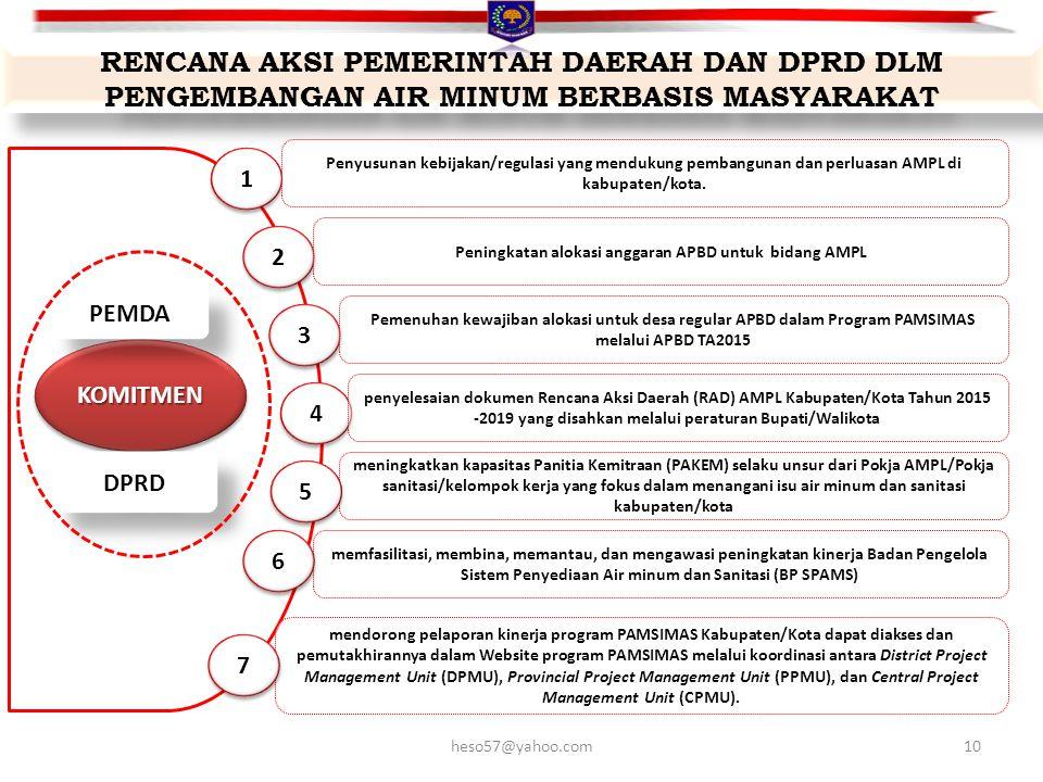 Peningkatan alokasi anggaran APBD untuk bidang AMPL