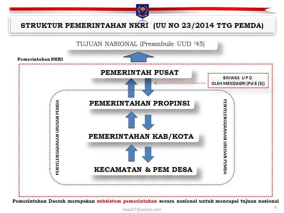 STRUKTUR PEMERINTAHAN NKRI (UU NO 23/2014 TTG PEMDA)