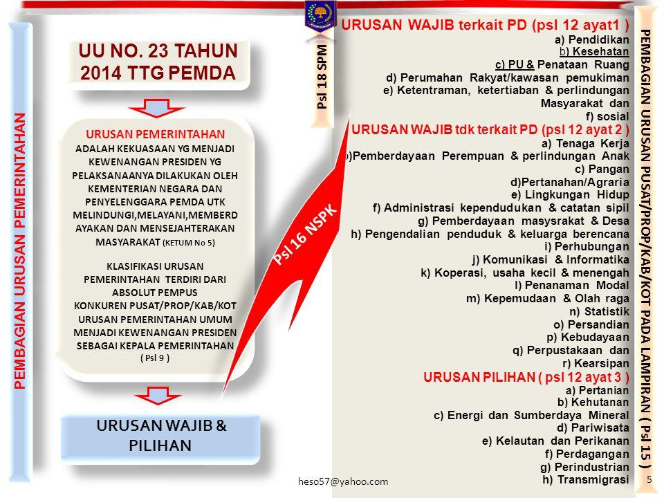 UU NO. 23 TAHUN 2014 TTG PEMDA Psl 16 NSPK URUSAN WAJIB & PILIHAN